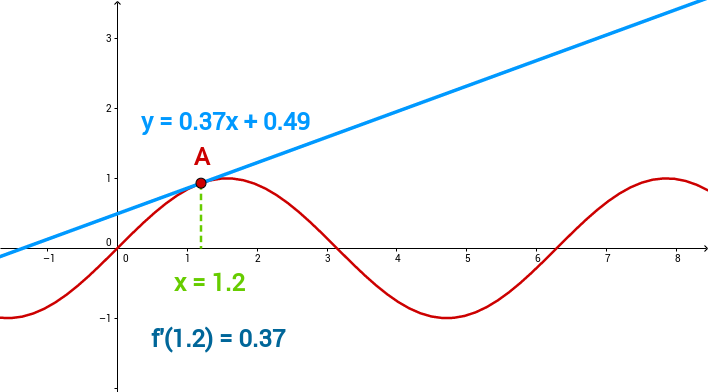 S3M2: Tangent and the value of the derivative