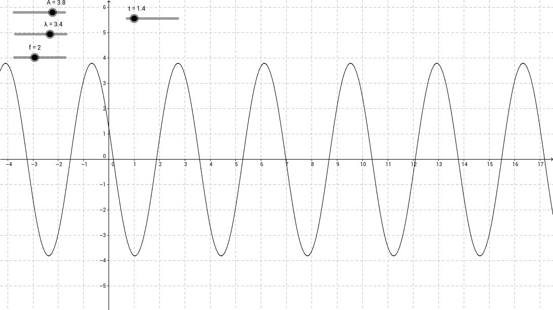 Harmonisk bølge (Bølgelængde og frekvens)