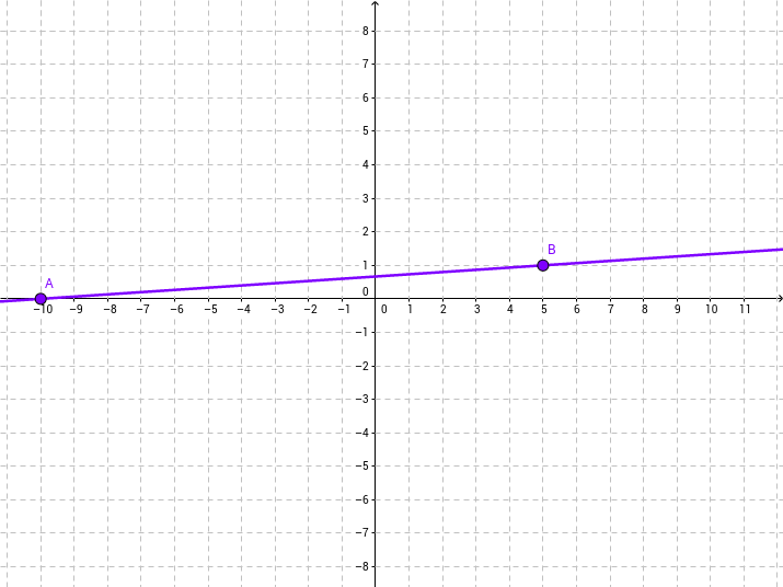 Writing an Equation of Line from Graph in Point-Slope Form