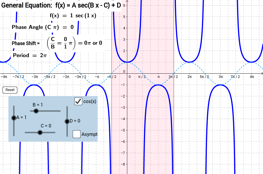 The General Secant Function