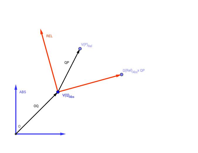 Composición de Velocidades