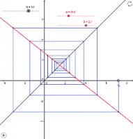 Webgrafiek bij lineaire recursievergelijking