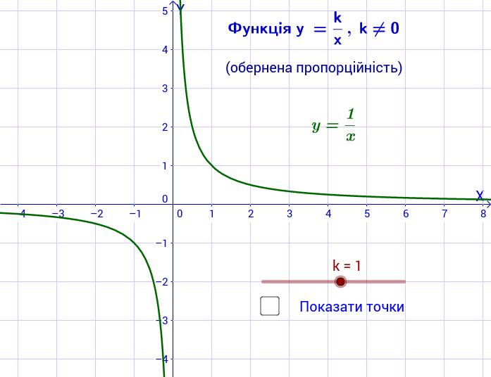 Функція y = k/x та її графік
