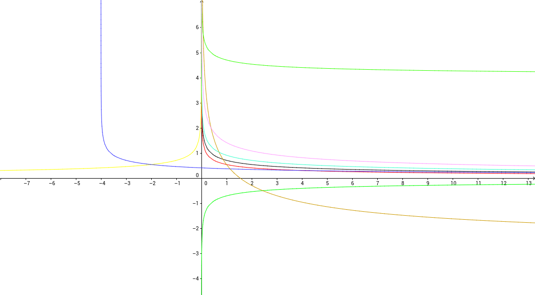 Función fraccion (modificada)