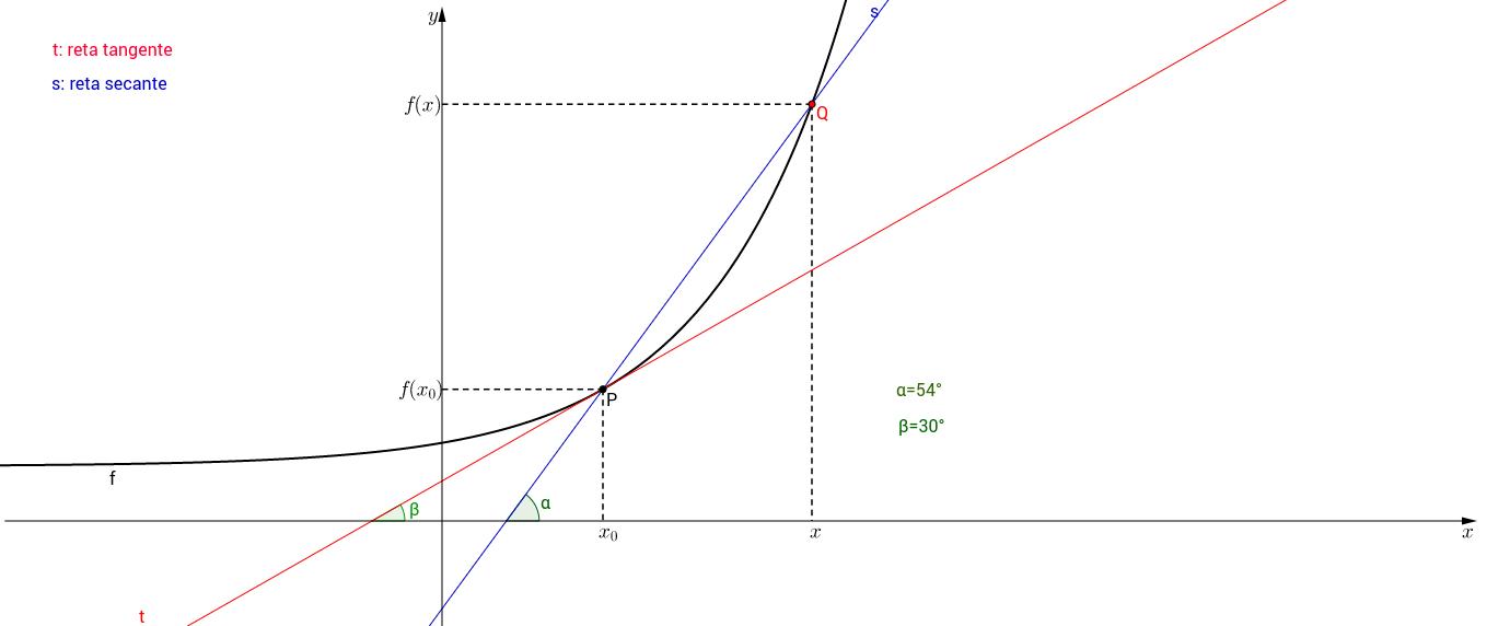 Interpretação Geométrica da Derivada