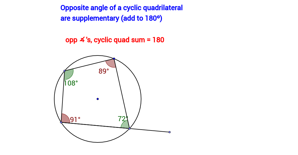 Opposite angles of a cyclic quad