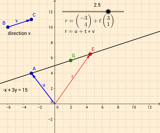 Vector Equation of line vs Slope-Intercept Equation of line