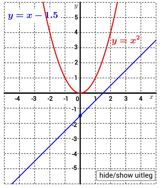havo4 wisB H3 Kwadratische verbanden applet opg48