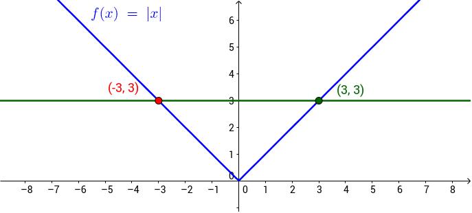 Visualisatie van absolute waarden