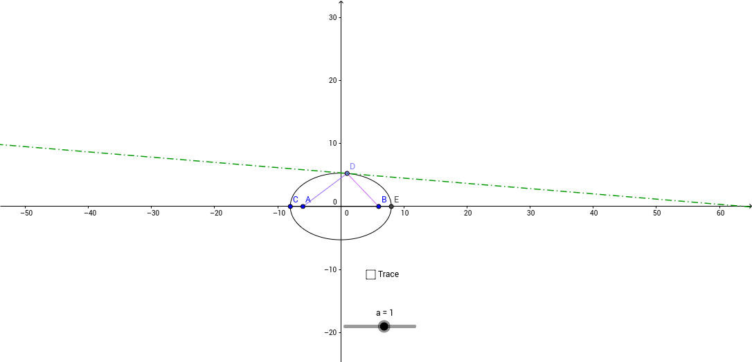 Animated Slider: Foci of an Ellipse