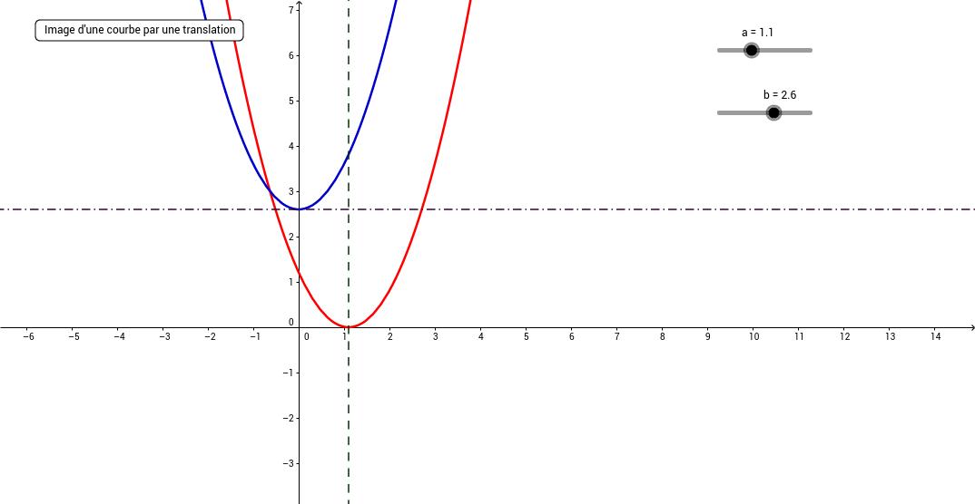 image d'une parabole par une translation