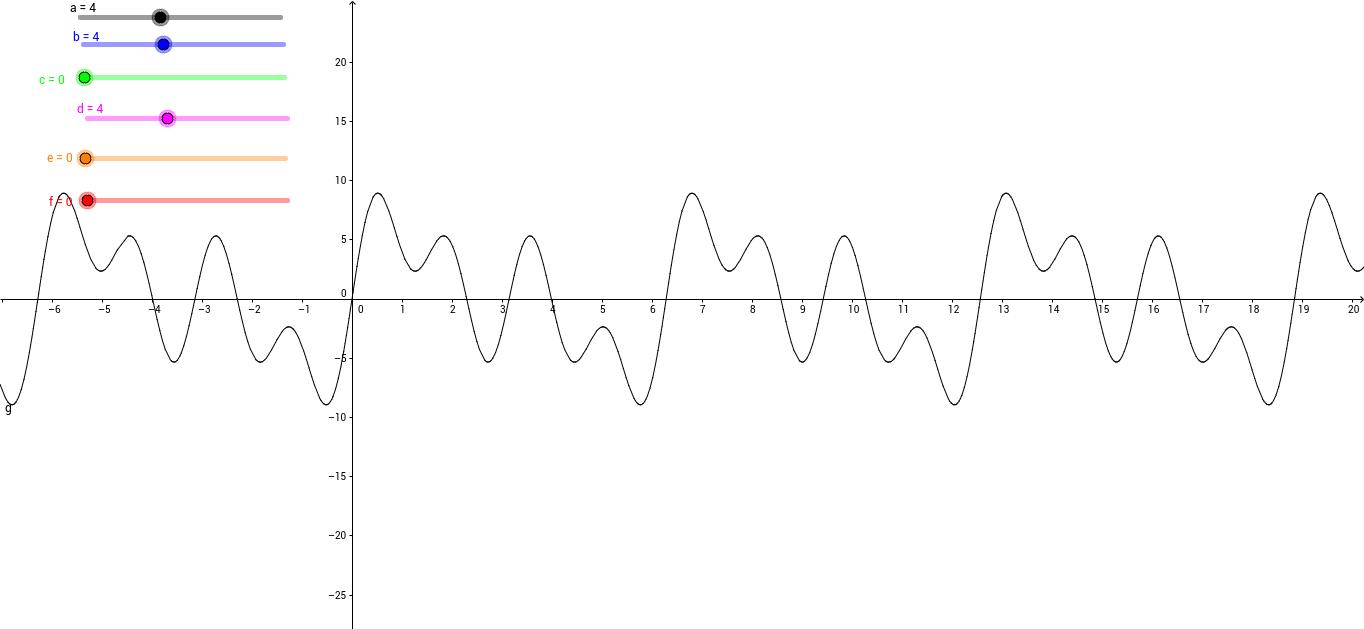 Waveforms and Overtones