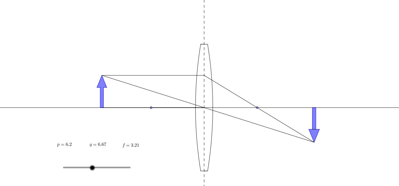Immagine formata da una lente convergente