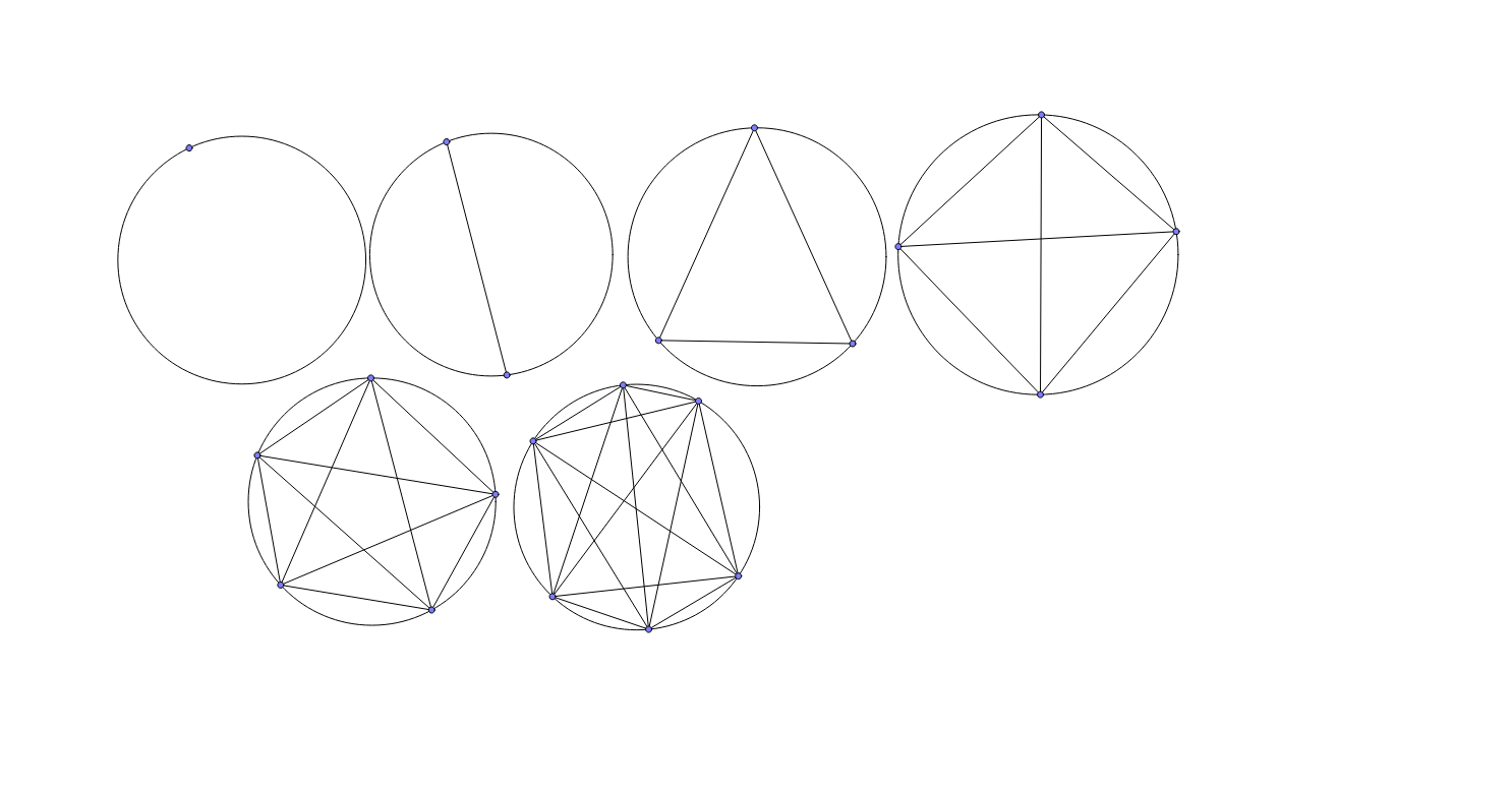 Counting regions of a circle