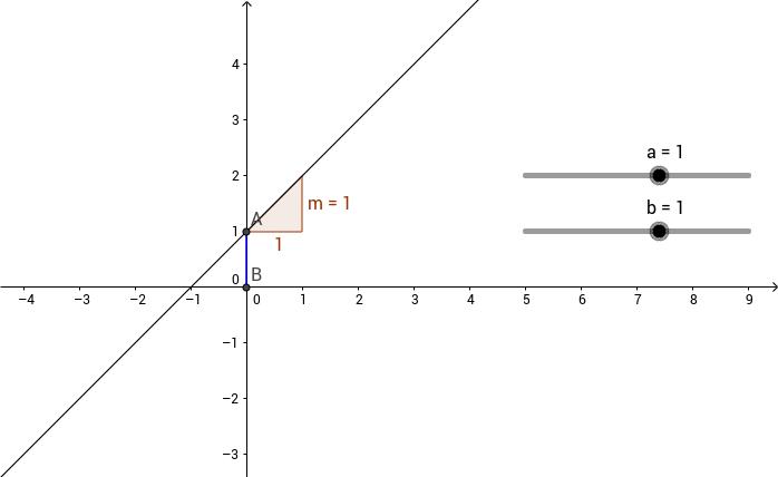 Parameter einer linearen Gleichung