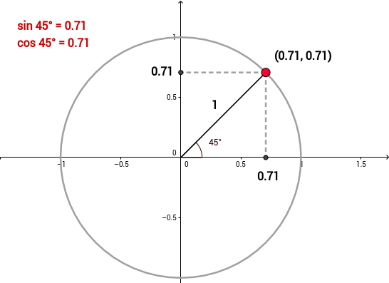 S3M2: Sine, cosine, and the unit circle