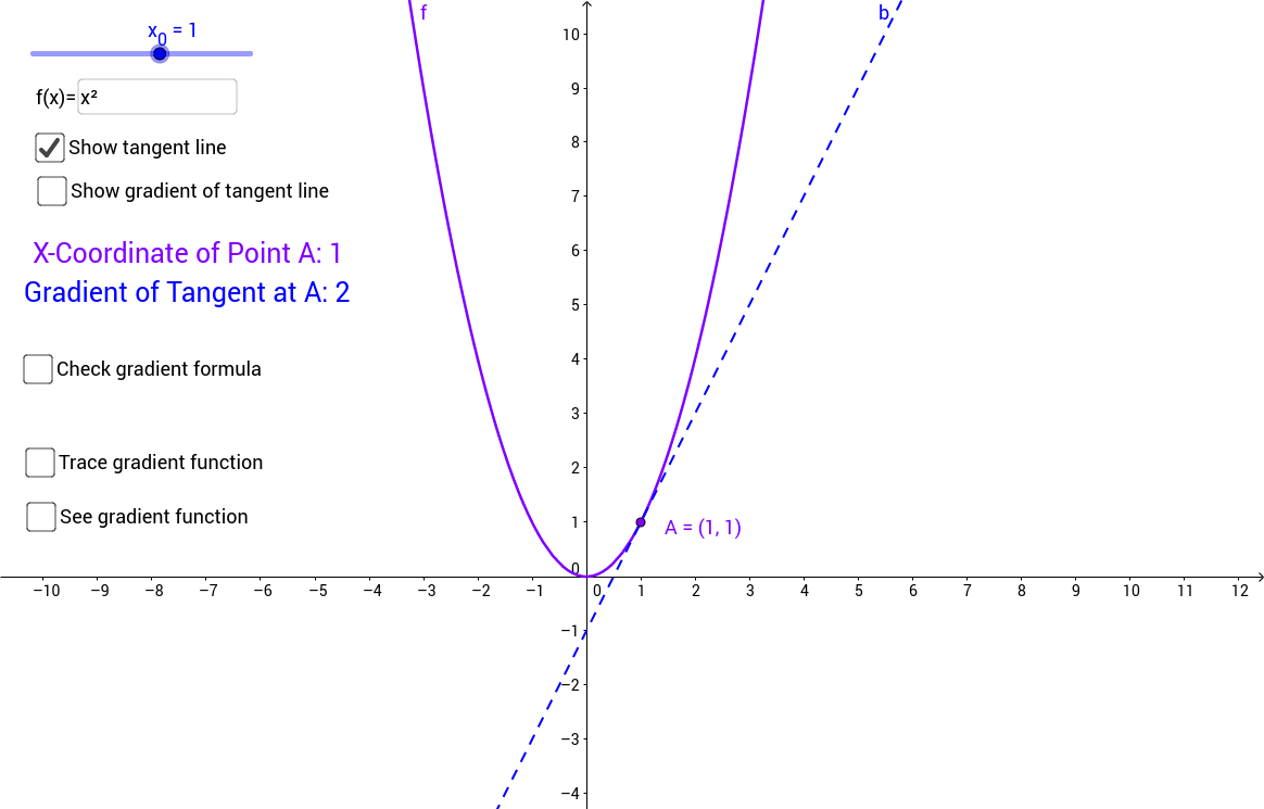 First Derivative as Gradient of Tangent Line