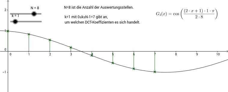 Koeffizienten der Diskreten Forwärtskosinustransformation