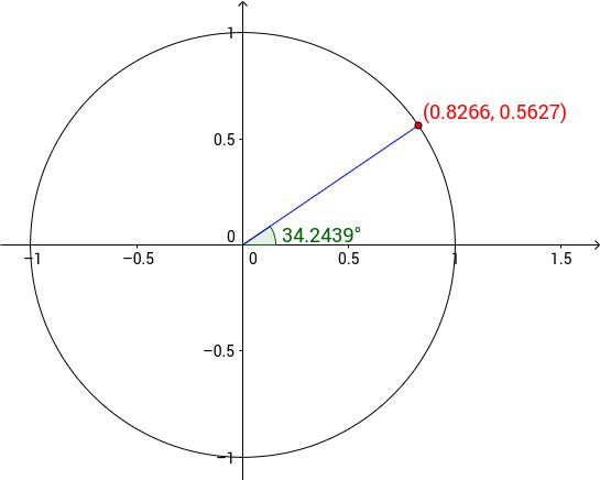 DVM Enhetssirkel med punkt og vinkel