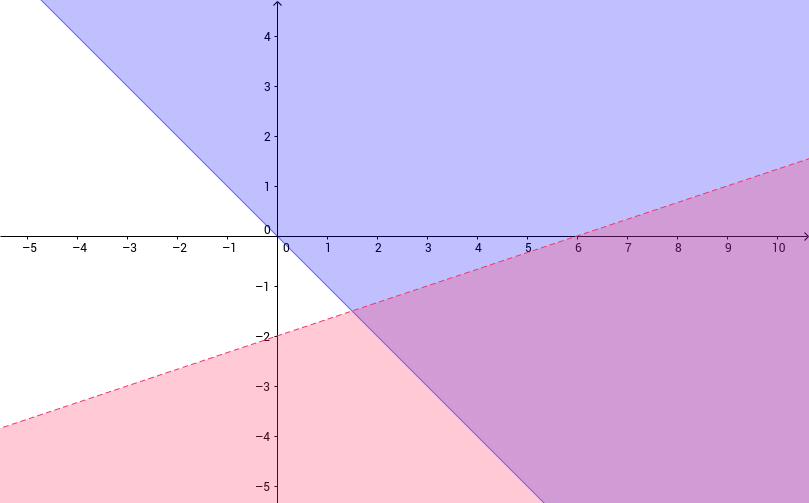 Sistemas linelales de inecuaciones con Geogebra