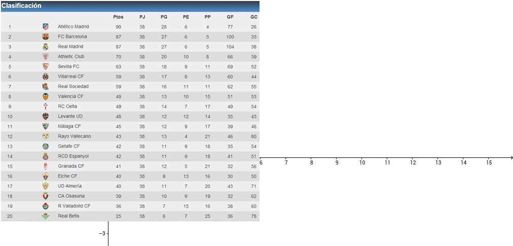 Regresión Liga de Futbol BBVA 2013-2014