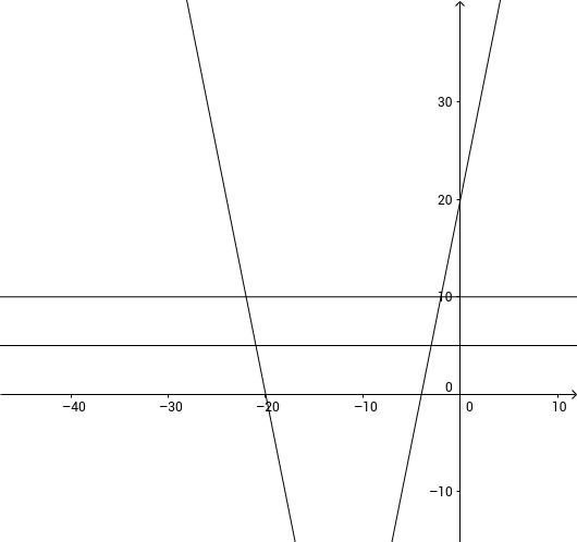 Optional Trapezoid