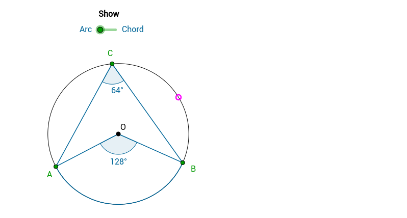 Arcs, Angles and Chords Theorem 2