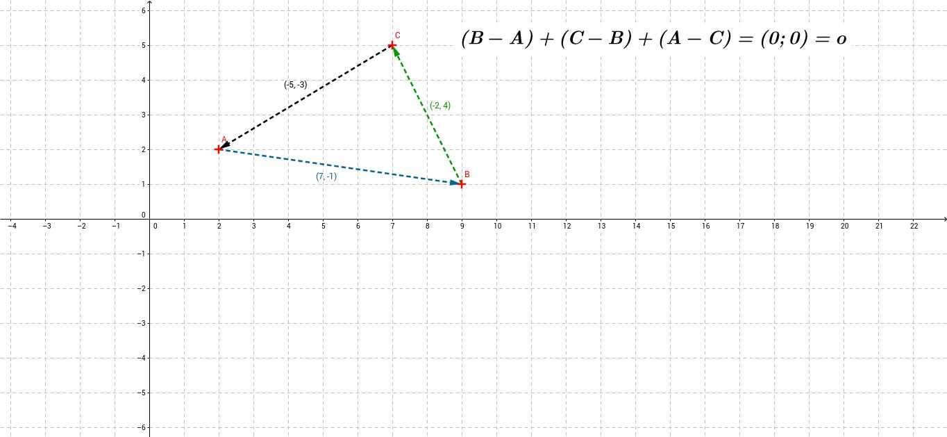 ag_nulovy_vektor