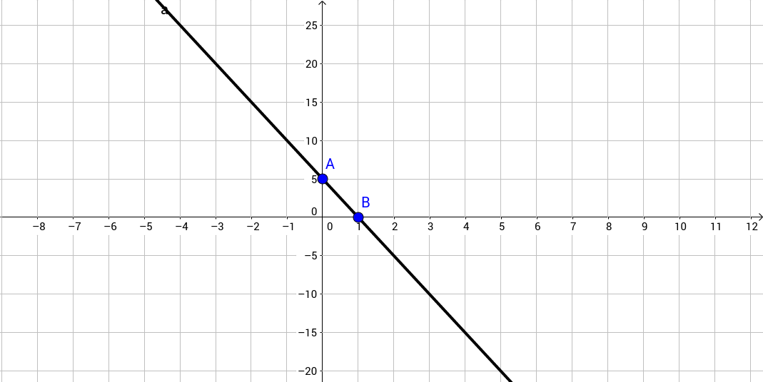 Plotting linear equations (shows equation)