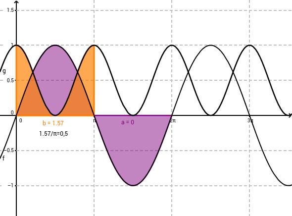 Flächeninhalt von Sinus und Cos^2