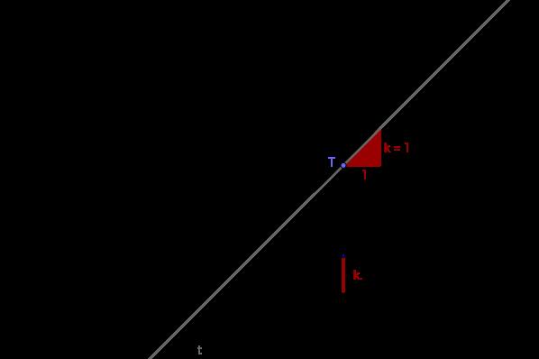 Anzeige der Steigung einer quadratischen x² Funktion