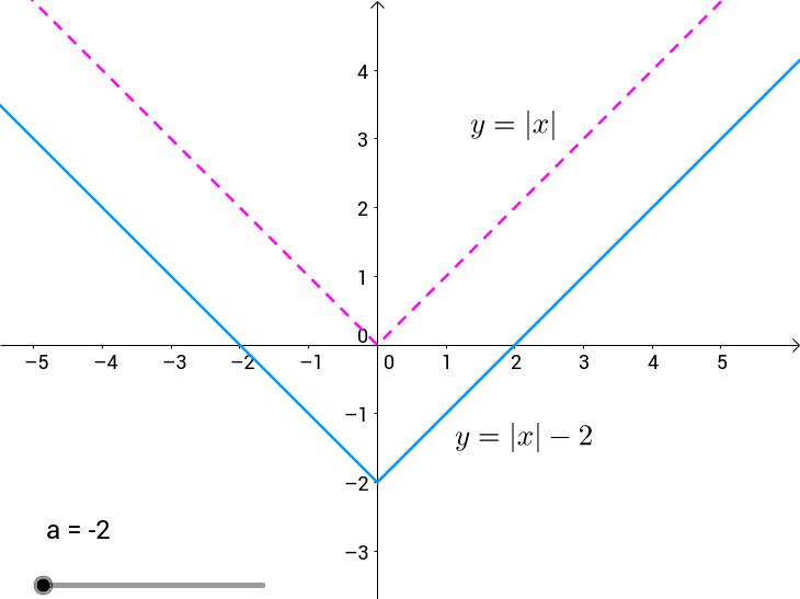 Fonksiyonlarda Öteleme (Transformation of functions)