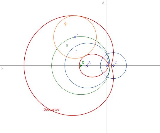 Descartes oval