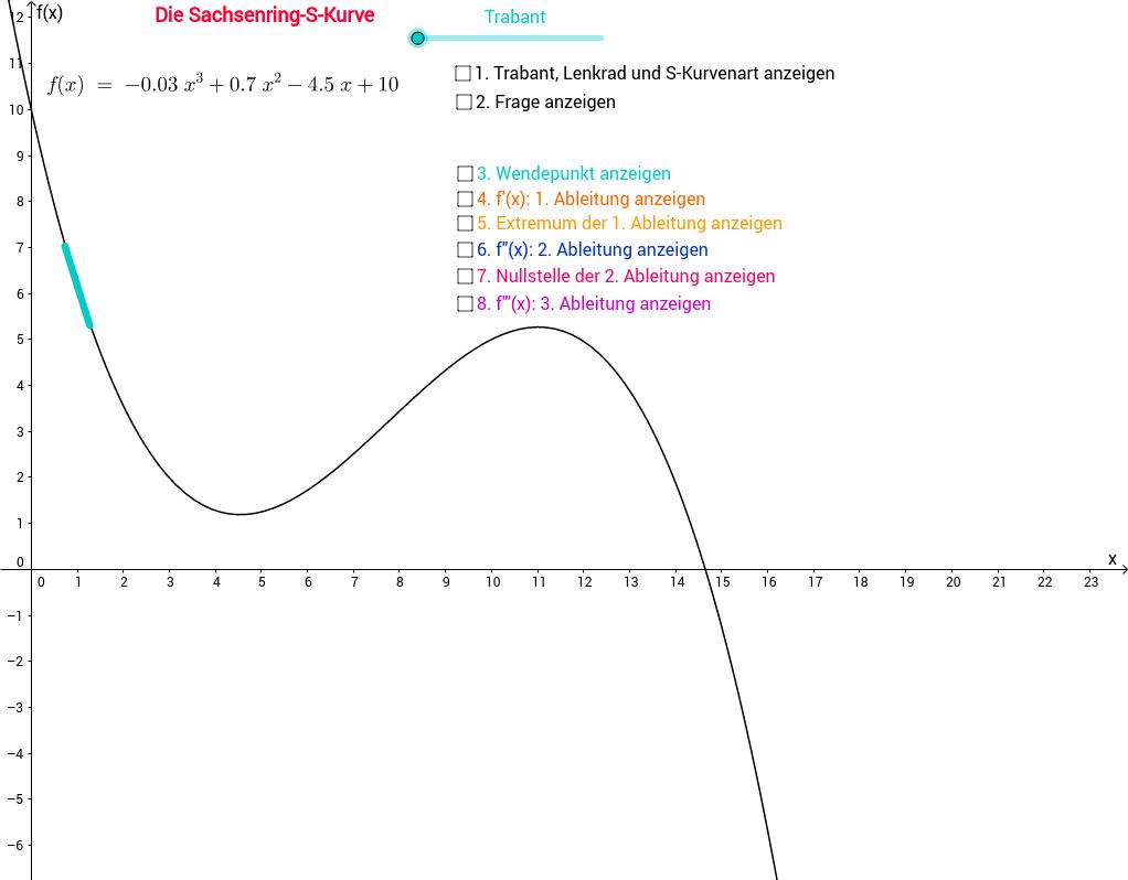 Differentialrechnung - Wendepunkte