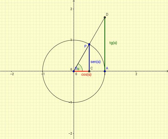 Razones trigonométricas de un ángulo cualquiera