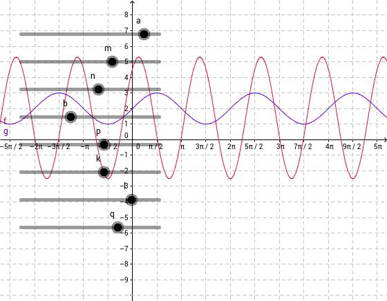 Trigonometrikus egyenletek grafikusan