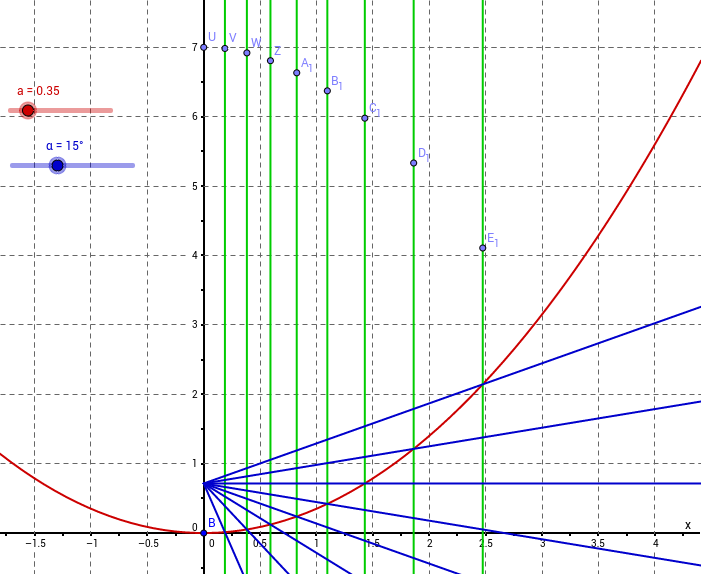 Illumination of a parabola with table calculations
