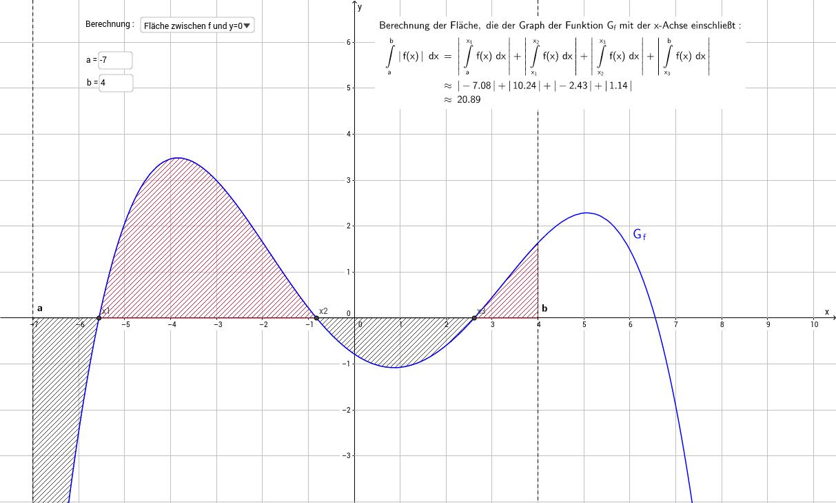 Flächeninhalt zwischen Graph und  x-Achse