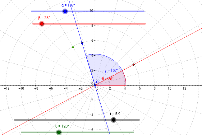 Polar Coordinate Visualization Tool
