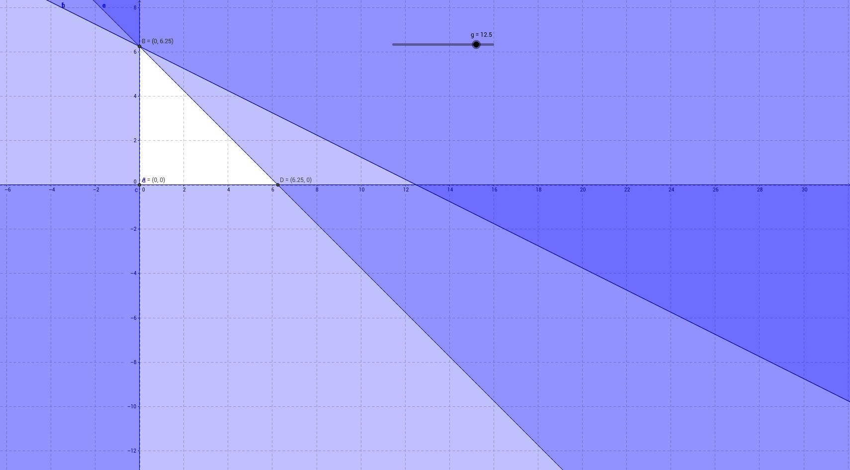 Programazio lineala 14B