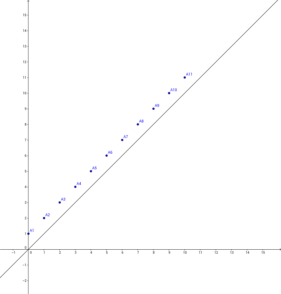 9.3 Linear Equation