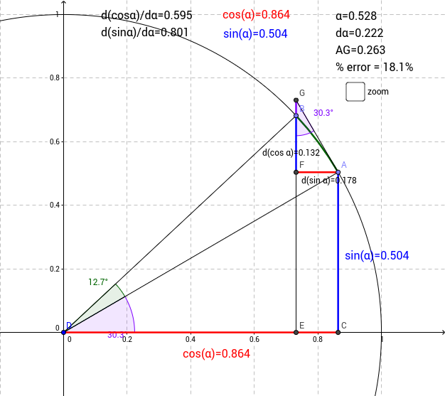 Calculus of Trigonometry