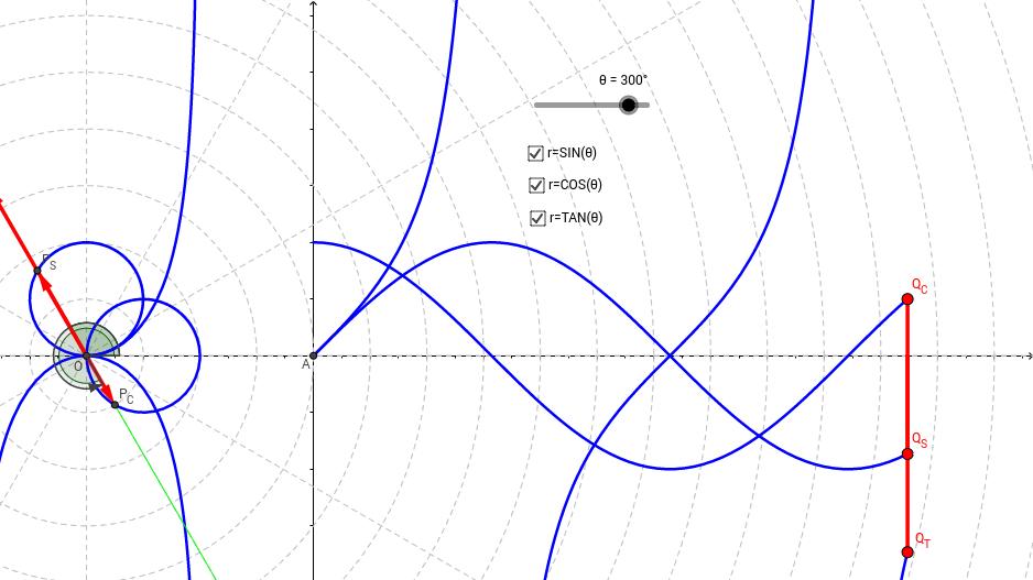 Polar Graphs of the Trigonometric Functions