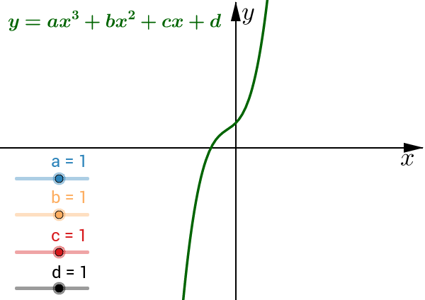 Cubic with sliding coefficients
