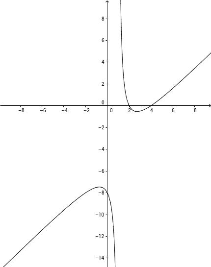 Funciones Racionales: Estudio del crecimiento y la curvatura