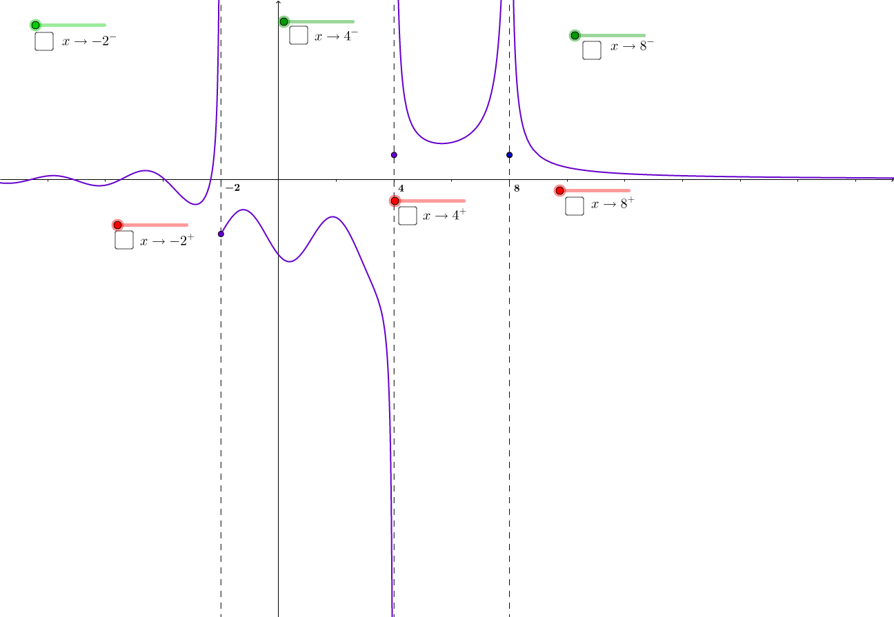 Limites da razão incremental em pontos de descontinuidade