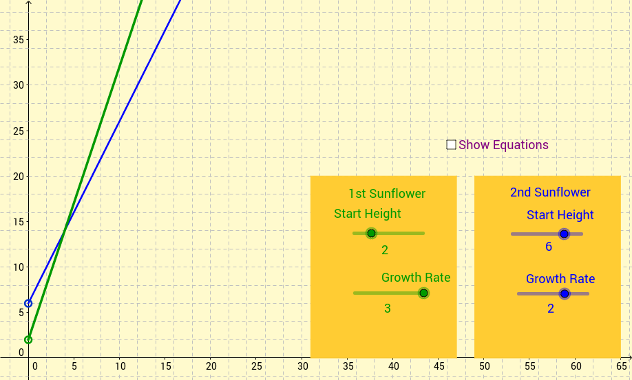 Linear Graphs for Sunflower Growth