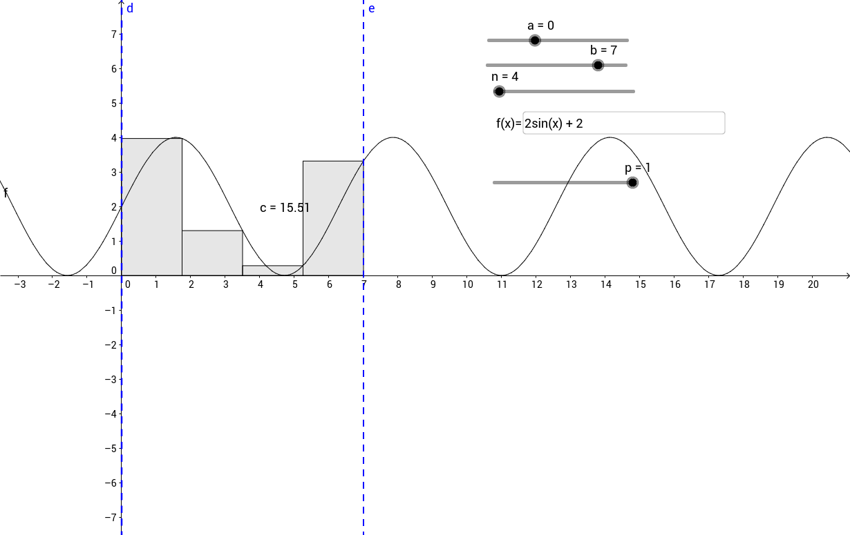 Interactive Riemann Sum Applet GeoGebra – Riemann Sum Worksheet