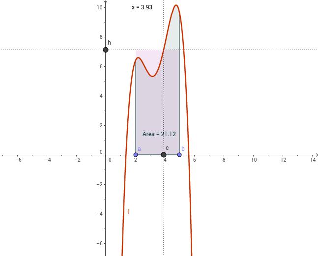 Teorema valor mitjà càlcul integral