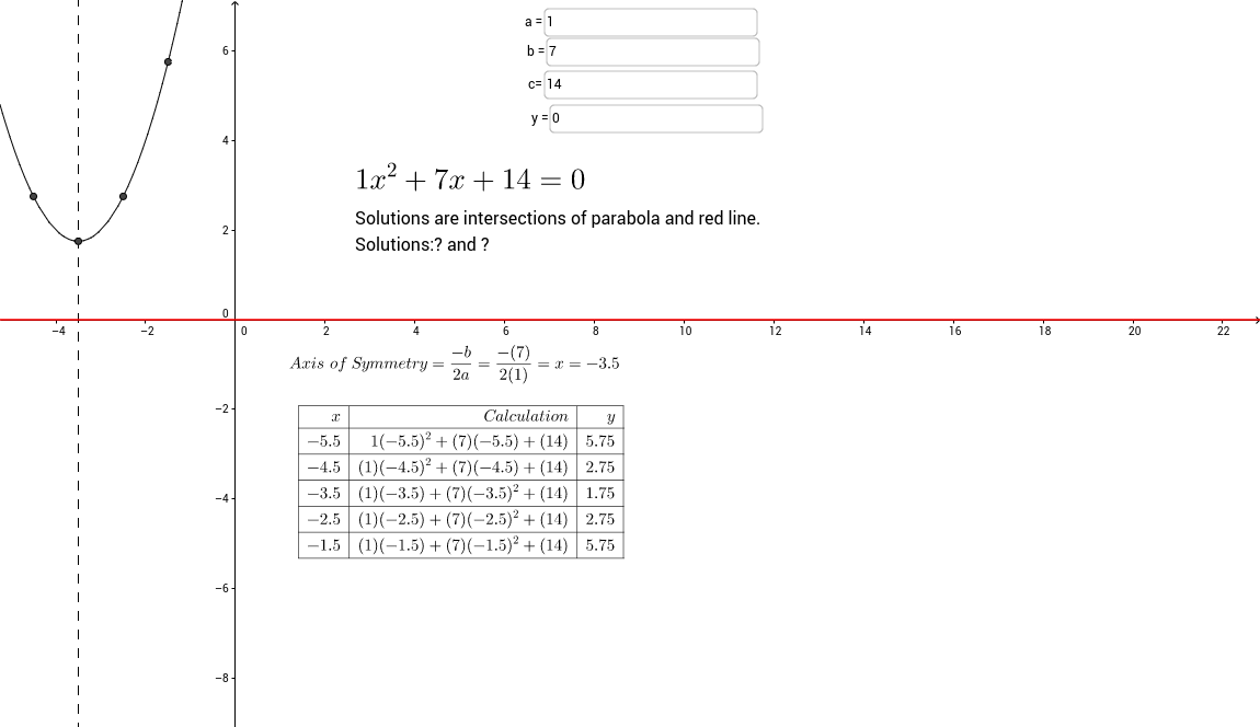 Quadratic Solutions by Graphing